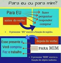 If you are planning to work in Portugal or any of the other countries where Portuguese is spoken then it can only be to your advantage to learn as much of the language as possible. Portuguese Grammar, Learn To Speak Portuguese, Learn Brazilian Portuguese, Portuguese Lessons, Portuguese Language, Common Quotes, Portugal, Learn A New Language, Classroom Environment