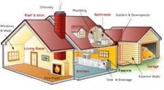 Important Things to Check in The House Before Buying It's difficult to be excessively ready when purchasing a home which is presumably the greatest buy you'll ever make. There are some essential things that ought to be checked before marking the papers to purchase new home. In the event that you are in the market for a house, you'll likely need to ensure you have a rooftop that won't leak, legitimate wiring etc. Yet, shouldn't something be said about the things not secured b
