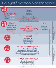 le système éducatif français, le système scolaire français, la rentrée des classes, l'école primaire, le collège, le lycée, l'université, FLE, le FLE en un 'clic'