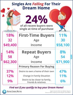 Single Home Buyers are FALLING for Their Dream Home!  #singlehomebuyers #buyingahome #realestateinfo