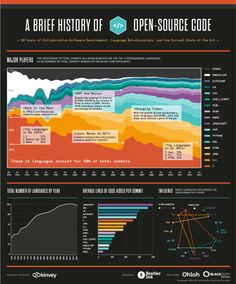 A Brief History of Open Source Code - Infographic featuring data from Black Duck and Ohloh.net