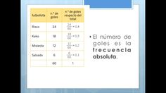 Matemáticas 6º Primaria. Tema: estadística y probabilidad. Frecuencia absoluta. flipped classroom