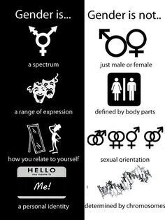 Gender is: a spectrum; a range of expression; how you relate to yourself; a personal identity. Gender is not: just male of female; defined by body parts, sexual orientation; determined by chromosomes.