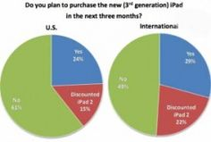 Casi Uno de Cada Tres Encuestados Planea Comprar el Nuevo iPad