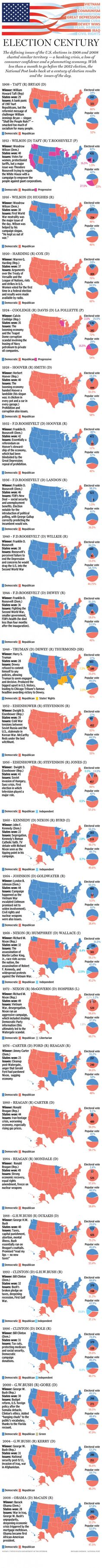 U.S. Elections from the past 100 years #Infographic #sschat #Election2012
