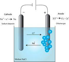 Electrolysis of molten sodium chloride.
