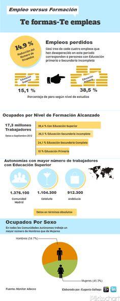 La relación de la formación con el empleo #infografia #infographic #education