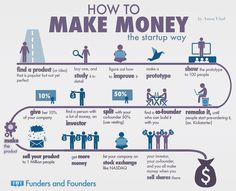 How to Start a #Startup (and Make Money) #Infographic
