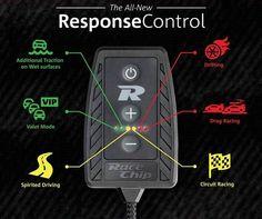 #Рејсчип Контролорот на одзив кој се приклучува на педалот за гас нуди 6 специјално дизајнирани подесувања за гас карактеристиките на вашето возило! Со користење на 4 спортски подесувања постепено се зголемува гаста до добивање на посакуваниот одзив. Достапни се и 2 Еко подесувања наменети за урбано возење за ефикасно возење и заштеда на гориво. #racechip #chiptuning  Повеќе детали: https://www.facebook.com/RaceChipMacedonia/app_195646697137509