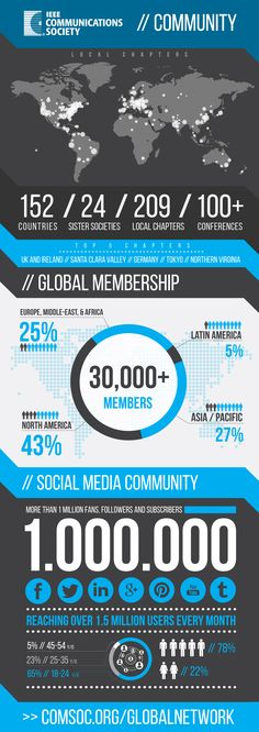 ieee communications society membership infographic max losk design studio