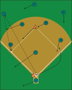 Fly ball left field runner on second, if the 3B wants the throw cutoff, there are 3 cuts he can call: cut 3, cut 2, or cut and run it in.