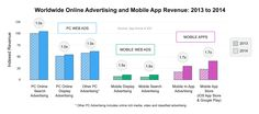App Annie and IDC have released a joint report entitled, 'Mobile App Advertising and Monetization Trends Freemium and In-App Ads Expand Their Lead'. Marketing Data, Mobile Marketing, Digital Marketing, Mobile App Store, Mobile Web, Mobile Advertising, Online Advertising, Pc Online, Sale Store