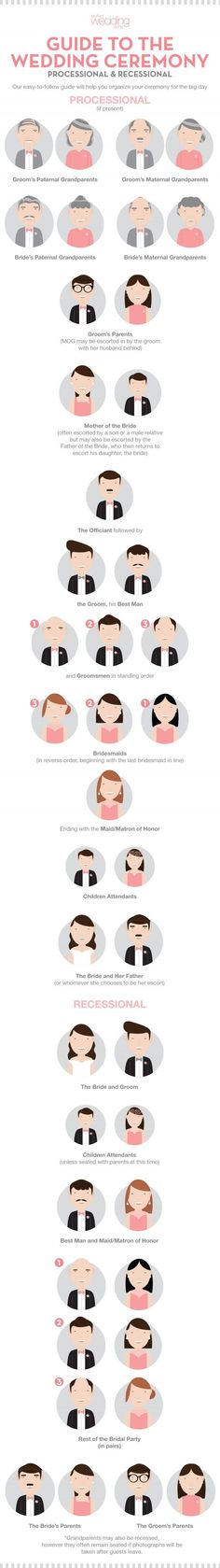 Whether it's the MOH, FOB or the Officiant, everyone has a specific time to walk down the aisle. Here's an infographic explaining the wedding ceremony order. More