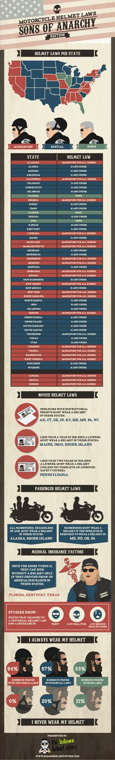 Motorcycle Helmet law and regulations are different from state to state in the US. Knowing the requirements and abiding by the law (or not) is up to you. In this breakdown of the different laws, knowing whether or not to ride with a motorcycle helmet is easy to find. #infographic #sonsofanarchy
