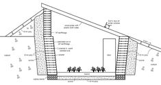 For less the Cost of an Iphone you can build an underground greenhouse