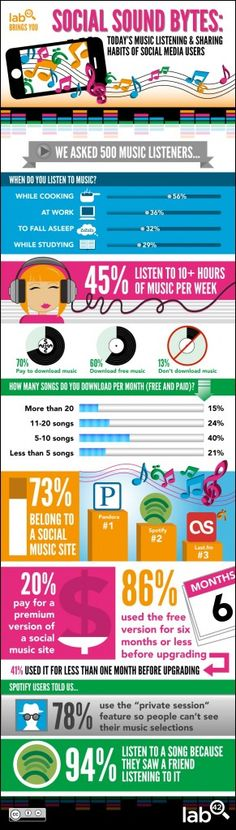 Music Listening Habits of Social Media Users http://www.turntherecordover.com/2012/11/music-listening-habits-of-social-media-users/