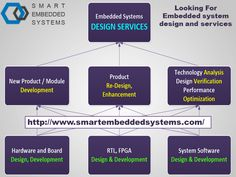 Smart Embedded System is a leading provider of embedded systems development services. Combining creativity and technical expertise, Smart Embedded System offers state-of-the-art embedded solutions to various industry segments. The company relies heavily on innovation and cutting-edge technologies to provide a wide spectrum of reliable Embedded Hardware and Software solutions http://www.smartembeddedsystems.com/
