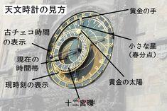 今回はチェコのプラハから旧市街広場の歴史ある天文時計に関する海外旅行情報です。 天文時計の見方から逸話までをご紹介!海外ビジネスクラス航空券の予約を行うフィールアブロードから、お得な海外情報をお届けします。