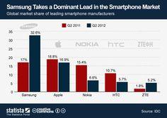 Infographic: Samsung leads the smartphone market | TechRepublic