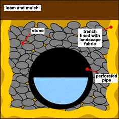 Cross Section of French Drain. Grapids Drain Tile