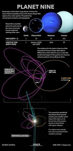 Planet Nine | Researchers claim that a huge planet 10 times the mass of Earth probably exists in the frozen Kuipter Belt region of our solar system. The planet has not yet been located or photographed. Planet Nine would be about the same size as the most commonly found exoplanets orbiting other stars. The evidence for the claim is that six of the most distant known Kuiper Belt objects (KBO's) have orbits that line up in a way that would only happen if the gravity of a massive unknown…