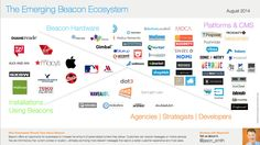 The Emerging iBeacon Ecosystem August 2014 @jason_smith OHO Interactive