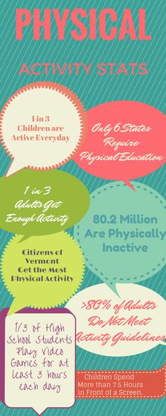 Getting enough physical activity is important in maintaining health. Check out the stats.