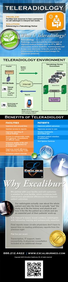 Teleradiology Infographic: Workflow Environment and Benefits | New Visions Healthcare Blog - - #infographic #healthcare #healthinsurance - www.healthcoverageally.com