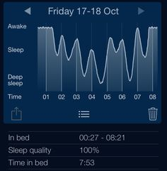 My sleep graph for Saturday 18 Oct. Analysis by Sleep Cycle alarm clock for iPhone. http://sleepcycle.com/get/