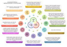 Permaculture | permaculture design principles permaculture ethics permaculture flower ...