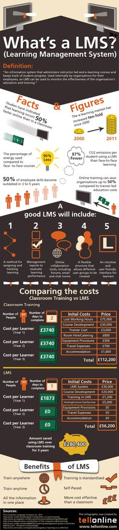 Infographic - What is a Learning Management System