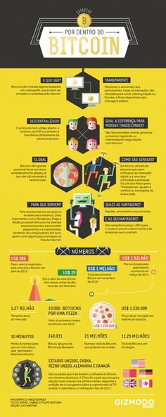 Infographic Ideas zerohedge infographic : Bitcoin Or A Bank? Here's How They Stack Up | Zero Hedge | Rober ...