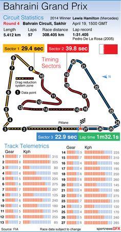 Bahraini Grand Prix