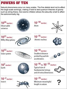 Powers of Ten Physics Concepts, Physics Formulas, Physics And Mathematics, Physics Notes, Quantum Physics, Physical Science, Science Education, Science Experiments, Science And Technology