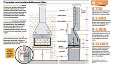 Plans for an argentine grill. Note the chimney design Outdoor Kitchen Bars, Outdoor Oven, Outdoor Cooking, Build Outdoor Fireplace, Rumford Fireplace, Fireplaces, Grill Oven, Bbq Grill, Design Barbecue