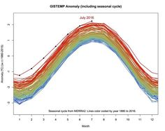 """climateadaptation: """" July was 'absolutely' Earth's hottest month ever recorded NOAA and NASA data reveal the Earth's temperature reached its highest point in 136 years of record-keeping during. Global Warming Climate Change, About Climate Change, New Scientist, Weather Underground, The Washington Post, Months In A Year, Data Visualization, Schmidt, Natural Disasters"""