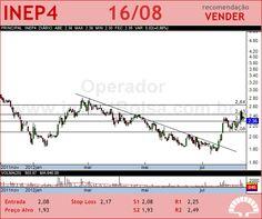 INEPAR - INEP4 - 16/08/2012 #INEP4 #analises #bovespa