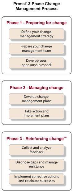 Change Management Model For Staff  Constituents AdkarMapMod