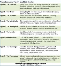 Enneagram types:  Identifying one's main enneagram and auxiliary wings in combination with MBTI preference can lead to even an greater understanding of self and others.   I took an online test, which indicated I was a 5w4.  Not so sure about the results, but I strongly identify with the famous INFJs indicated as 5s, such as Agatha Christie and Emily Dickinson.