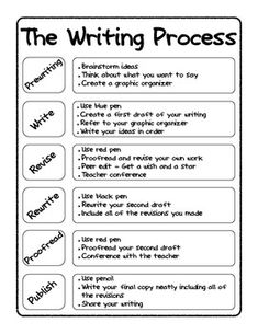five steps of the writing process
