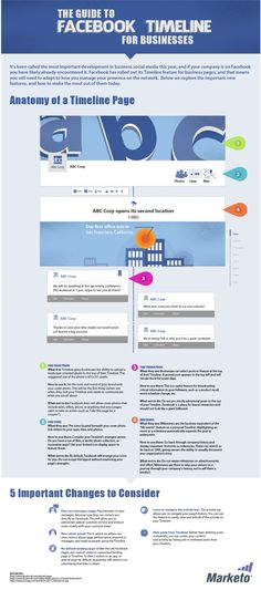 The anatomy of the new Facebook business timeline page.