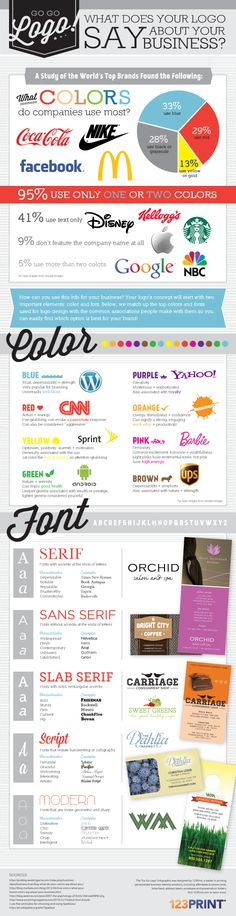 What Your Logo Says About Your Business #OsnLikesIt #ForInspiration #Infographic
