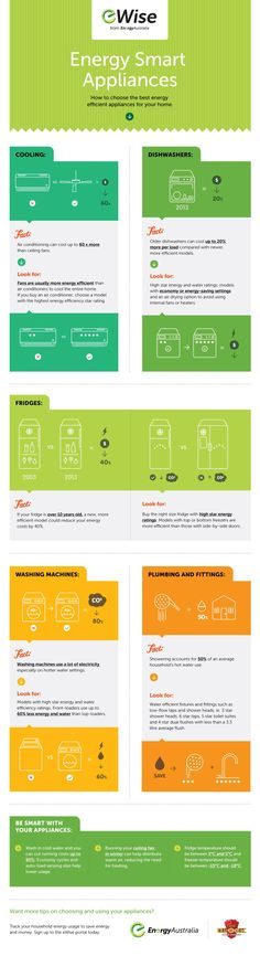 Choosing energy efficient appliances can be confusing. We've made it easy with this #infographic courtesy of eWise and The Block! #eWise