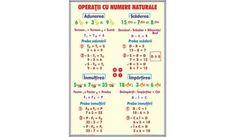 Numere naturale de la 0-1000 / Operaţii cu numere naturale Periodic Table, Bullet Journal, Periodic Table Chart, Periotic Table