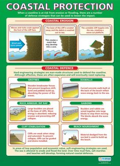 Coastal Protection Poster