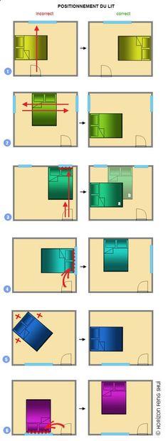 Muse sinquiète aussi de vos bonnes energies ! La position du lit dans votre chambre est importante en Feng Shui, pour faire passer les bonnes energies. Voici ce quil vous est possible de faire en fonction de votre piece.