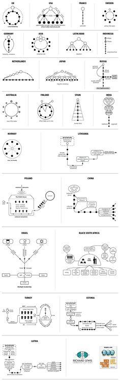 Data visualization infographic & Chart Data Visualization : 24 Charts Of Leadership Styles Around The World. Design Thinking, Change Management, Business Management, Management Styles, Service Design, Different Leadership Styles, Leadership Types, Leadership Coaching, Educational Leadership