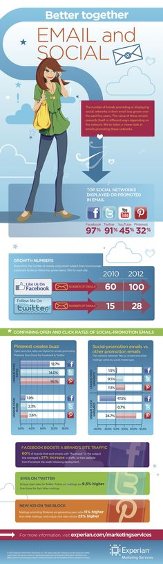 Better together, E-mail and Social - #Infographic