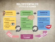 Infographie // La multipotentialité : pourquoi je suis un scanner. Listening Skills, Reading Skills, Writing Skills, Self Actualization, Coaching, Positivity, Feelings, Resolutions, Challenge