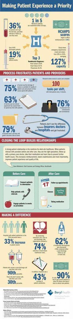 Infographic: Do you make the patient experience a priority? | #pharmamktg #hcmktg #hcsm #healthIT #digpharm #socpharm #pharma #mHealth